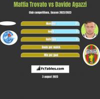 Mattia Trovato vs Davide Agazzi h2h player stats