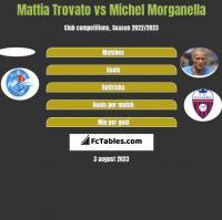Mattia Trovato vs Michel Morganella h2h player stats