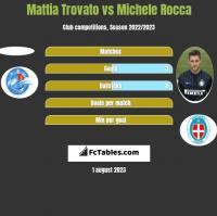 Mattia Trovato vs Michele Rocca h2h player stats