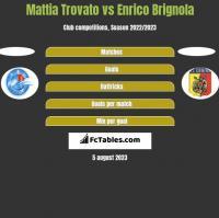 Mattia Trovato vs Enrico Brignola h2h player stats