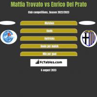 Mattia Trovato vs Enrico Del Prato h2h player stats