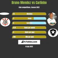Bruno Mendez vs Carlinho h2h player stats