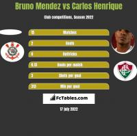 Bruno Mendez vs Carlos Henrique h2h player stats