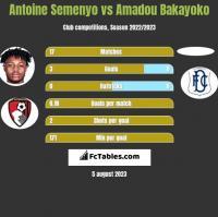 Antoine Semenyo vs Amadou Bakayoko h2h player stats