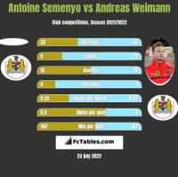 Antoine Semenyo vs Andreas Weimann h2h player stats