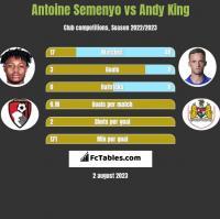 Antoine Semenyo vs Andy King h2h player stats