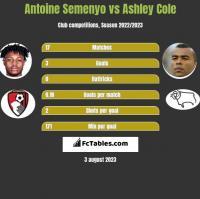 Antoine Semenyo vs Ashley Cole h2h player stats