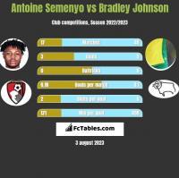 Antoine Semenyo vs Bradley Johnson h2h player stats