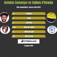 Antoine Semenyo vs Callum O'Dowda h2h player stats
