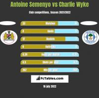Antoine Semenyo vs Charlie Wyke h2h player stats