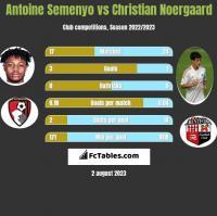 Antoine Semenyo vs Christian Noergaard h2h player stats