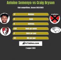 Antoine Semenyo vs Craig Bryson h2h player stats
