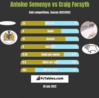 Antoine Semenyo vs Craig Forsyth h2h player stats