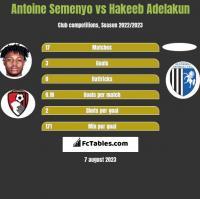 Antoine Semenyo vs Hakeeb Adelakun h2h player stats