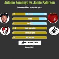 Antoine Semenyo vs Jamie Paterson h2h player stats