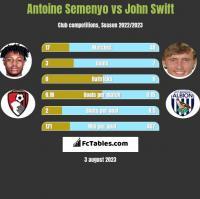 Antoine Semenyo vs John Swift h2h player stats