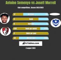 Antoine Semenyo vs Joseff Morrell h2h player stats