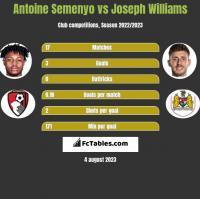 Antoine Semenyo vs Joseph Williams h2h player stats