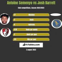 Antoine Semenyo vs Josh Barrett h2h player stats