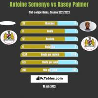 Antoine Semenyo vs Kasey Palmer h2h player stats