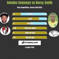 Antoine Semenyo vs Korey Smith h2h player stats