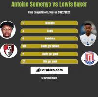 Antoine Semenyo vs Lewis Baker h2h player stats