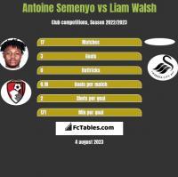 Antoine Semenyo vs Liam Walsh h2h player stats