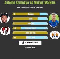 Antoine Semenyo vs Marley Watkins h2h player stats