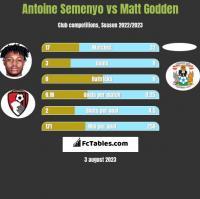 Antoine Semenyo vs Matt Godden h2h player stats