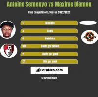 Antoine Semenyo vs Maxime Biamou h2h player stats