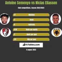 Antoine Semenyo vs Niclas Eliasson h2h player stats