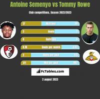 Antoine Semenyo vs Tommy Rowe h2h player stats