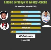 Antoine Semenyo vs Wesley Jobello h2h player stats