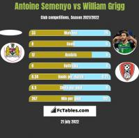 Antoine Semenyo vs William Grigg h2h player stats