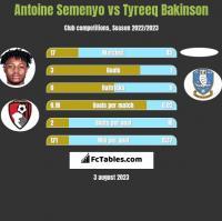 Antoine Semenyo vs Tyreeq Bakinson h2h player stats