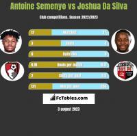Antoine Semenyo vs Joshua Da Silva h2h player stats