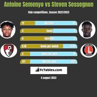 Antoine Semenyo vs Steven Sessegnon h2h player stats