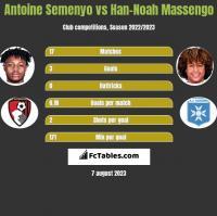 Antoine Semenyo vs Han-Noah Massengo h2h player stats