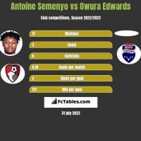 Antoine Semenyo vs Owura Edwards h2h player stats