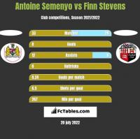 Antoine Semenyo vs Finn Stevens h2h player stats
