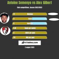 Antoine Semenyo vs Alex Gilbert h2h player stats