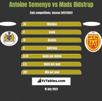Antoine Semenyo vs Mads Bidstrup h2h player stats