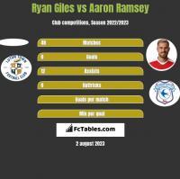 Ryan Giles vs Aaron Ramsey h2h player stats