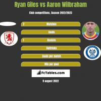 Ryan Giles vs Aaron Wilbraham h2h player stats