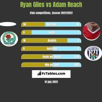 Ryan Giles vs Adam Reach h2h player stats