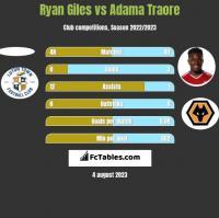 Ryan Giles vs Adama Traore h2h player stats
