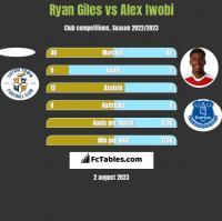 Ryan Giles vs Alex Iwobi h2h player stats