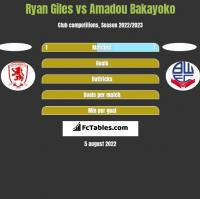 Ryan Giles vs Amadou Bakayoko h2h player stats