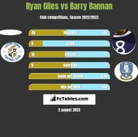 Ryan Giles vs Barry Bannan h2h player stats