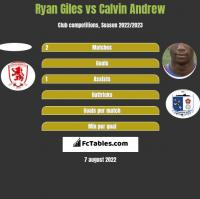 Ryan Giles vs Calvin Andrew h2h player stats